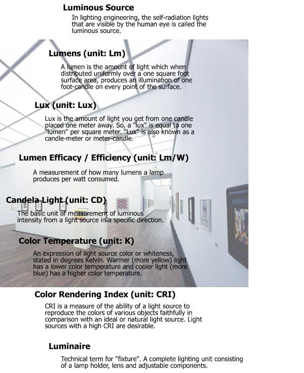Lighting Terminology Leds Inc